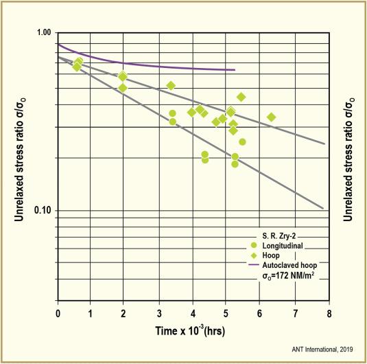 Irradiation Creep And Growth Of Zirconium Alloys A Critical