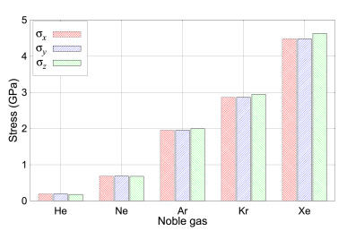 Thermal conductivity and diffusion mechanisms of noble gases