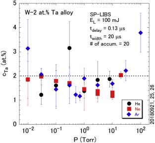 WT20 rouge Thorium Tungst/ène lot de 10 pi/èces. 2 mm x 150 mm /Électrodes en tungst/ène TG TG TG avec 2/% de thorium