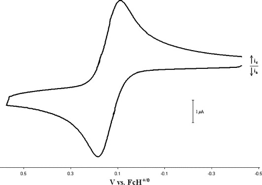 Derivatives of 1,1′-bis(diphenylphosphino)ferrocene (dppf