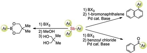 Synthesis Of Arylboronates By Boron Induced Ipso
