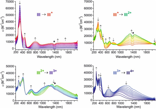 Polyelectrochromism and electronic coupling in