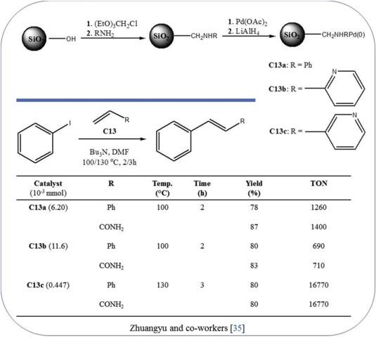 Functionalized nitrogen ligands for palladium catalyzed