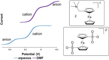 Evaluating Ferrocene Ions And All Ferrocene Salts For Electrochemical Applications Sciencedirect