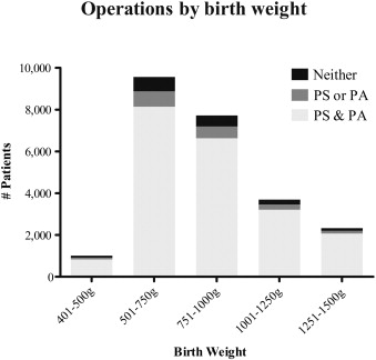 Patterns of surgical practice in very low birth weight