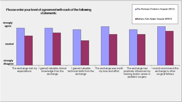 Partnership in fellowship: Comparative analysis of pediatric