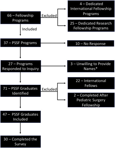 Filling the gap: Objective data to guide pediatric surgery