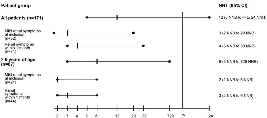 long term prednisone side effects