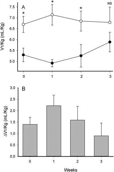 Tidal Breathing in Preterm Infants Receiving and Weaning from