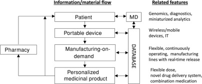 The Future of Pharmaceutical Manufacturing Sciences