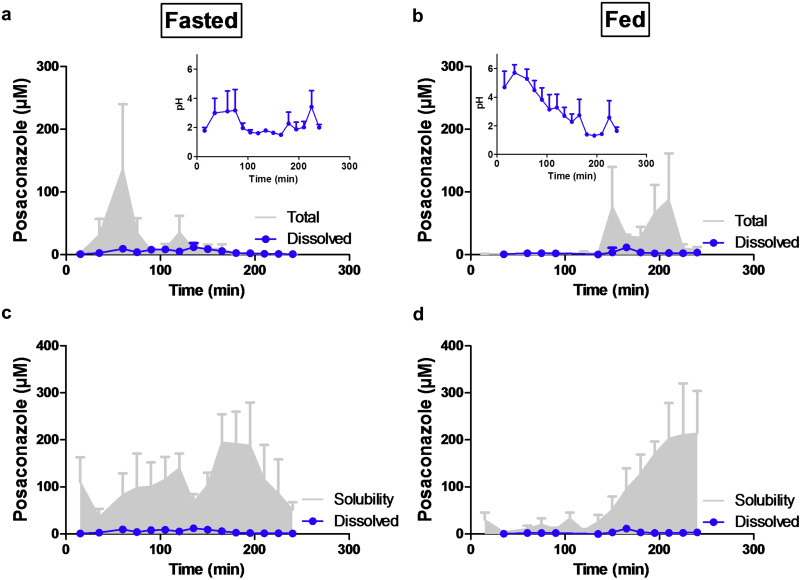 Gastrointestinal and systemic monitoring of posaconazole in humans download high res image 575kb ccuart Images