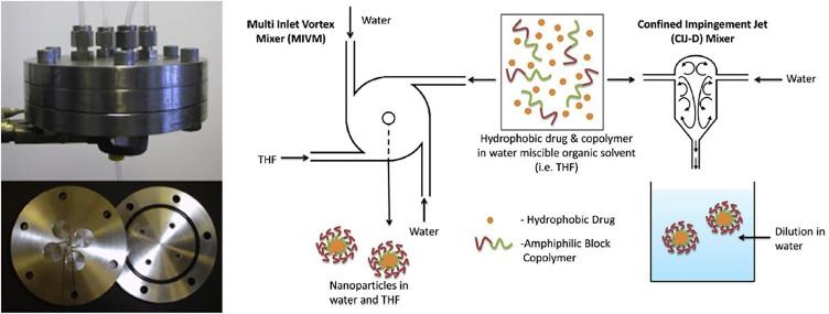 Pharmaceutical Amorphous Nanoparticles - ScienceDirect