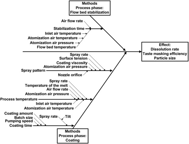 Fishbone diagram medication administration safety search for application of ich q9 quality risk management tools for advanced rh sciencedirect com fishbone chart medical fishbone diagram template ccuart Choice Image