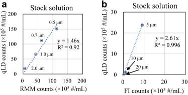 Quantitative Laser Diffraction for Quantification of Protein