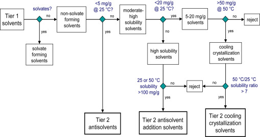 Applications of In Silico Solvent Screening and an