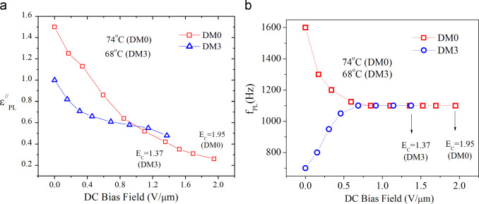 Effect of lateral fluorination in antiferroelectric and bias field dependence of a absorption maxima pl and b critical frequency f pl ccuart Image collections