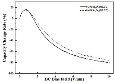 Effects of addition of Sc2O3 on microstructure and