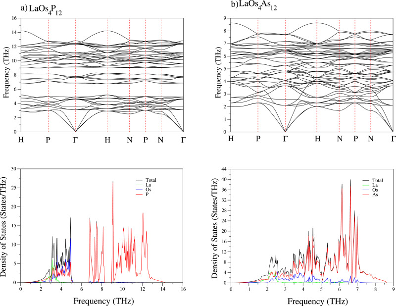 Theoretical investigation of superconductivity mechanism in
