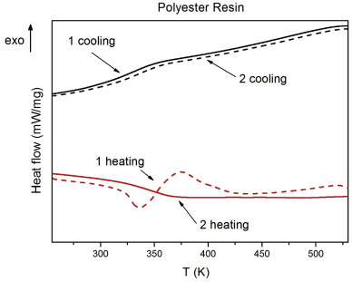 Molecular Dynamics In Polyester Resin Doped With Barium Titanate