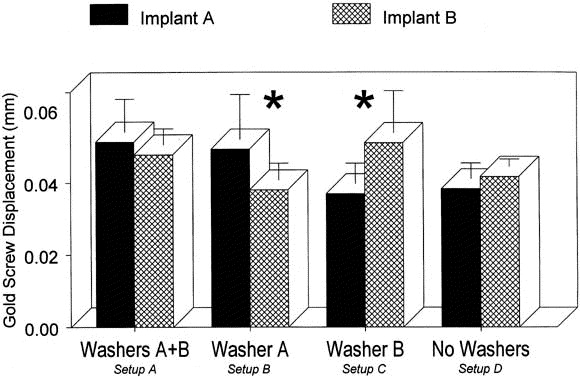 Effect of washers on reverse torque displacement of dental