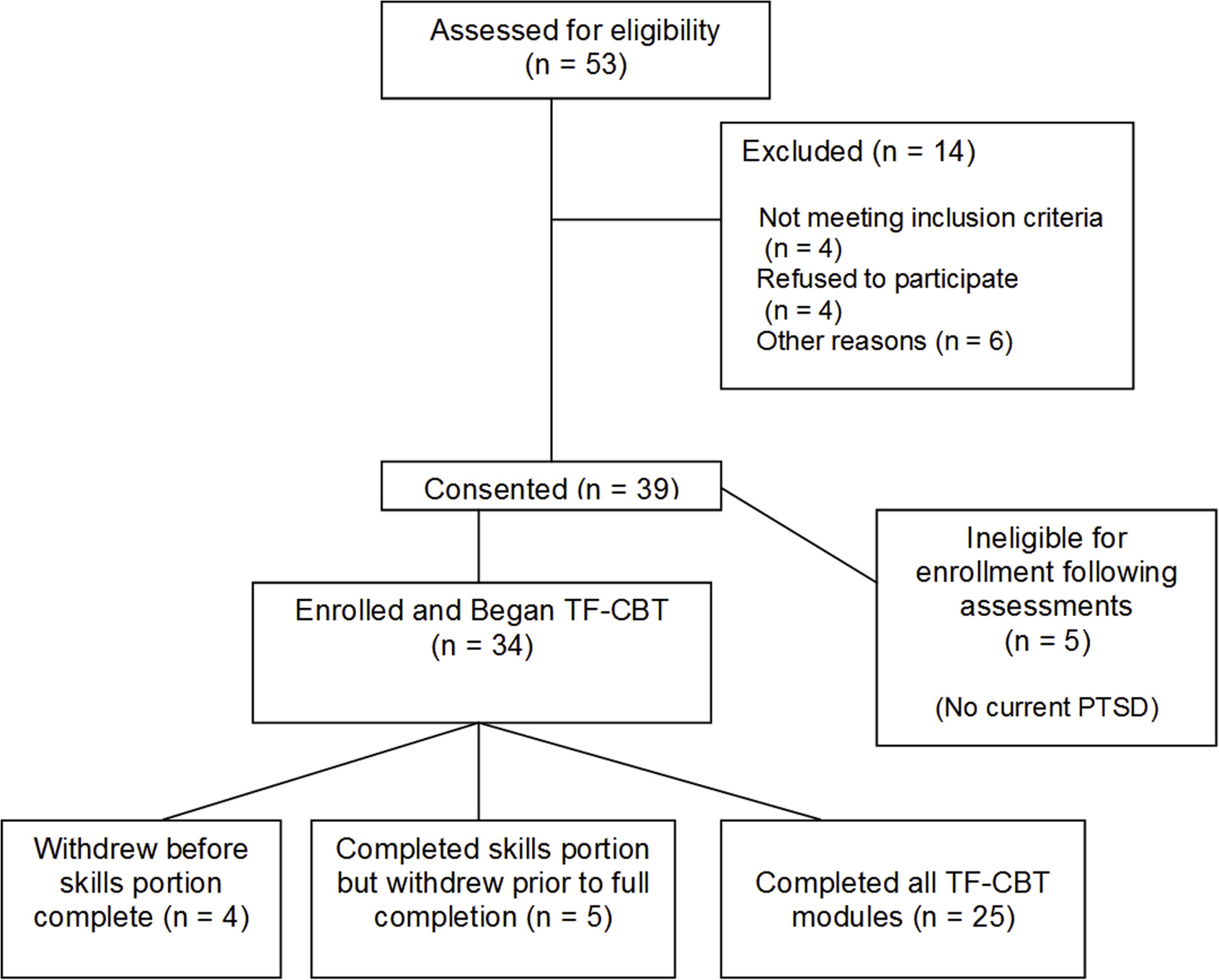Amygdala response predicts trajectory of symptom reduction during flow chart of participant enrollment and attrition across the study1 geenschuldenfo Images