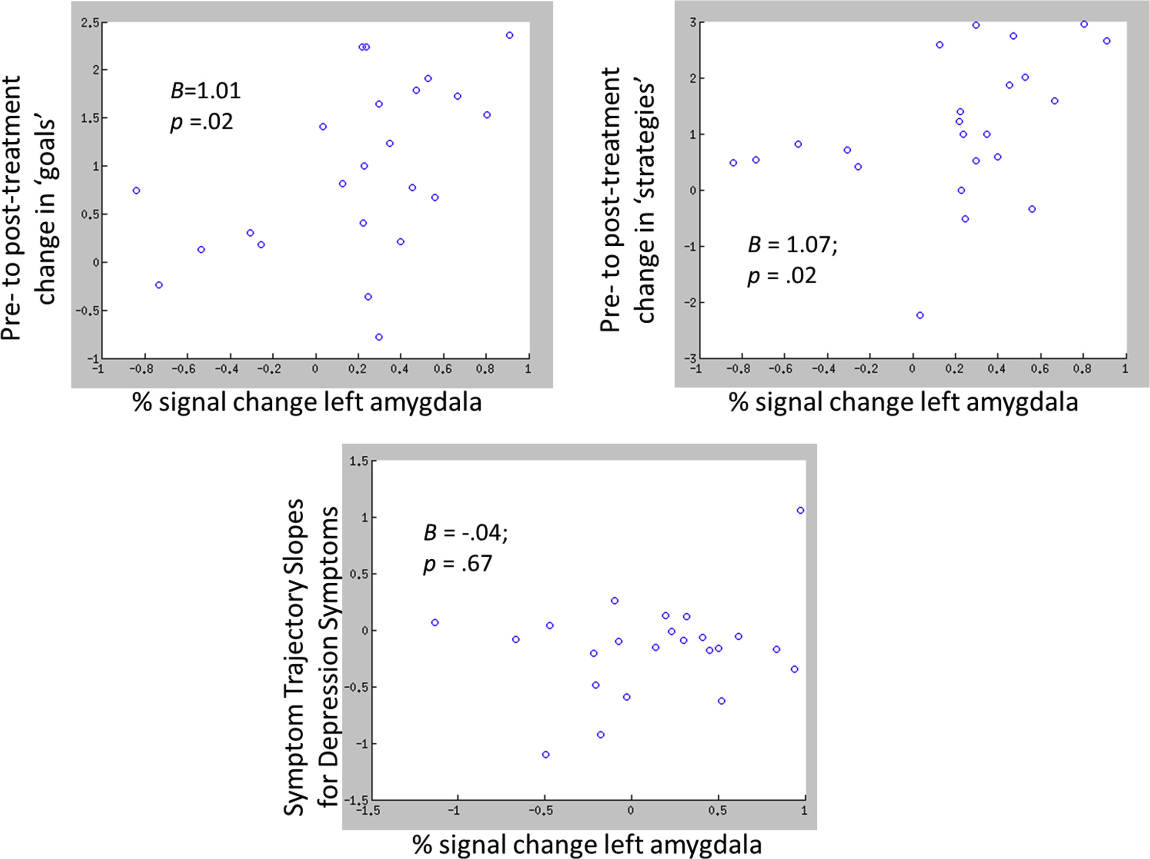 Amygdala response predicts trajectory of symptom reduction during relationship between right top and left bottom amygdala activity and symptom change among those receiving 4 tf cbt sessions5 geenschuldenfo Images