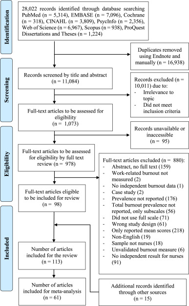 Nurse burnout literature review free essays on kate chopin