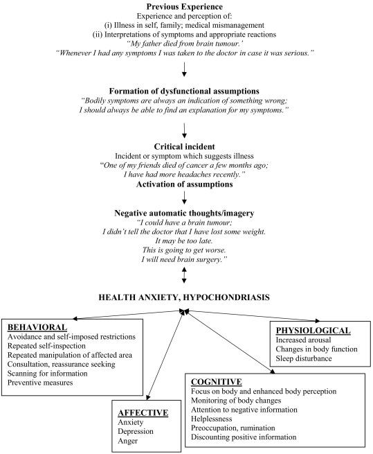 How Do Illness Anxious Individuals Process Health Threatening