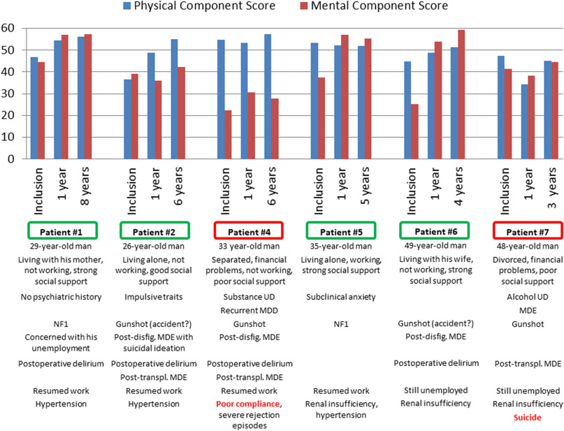 Psychological and psychiatric aspects of face