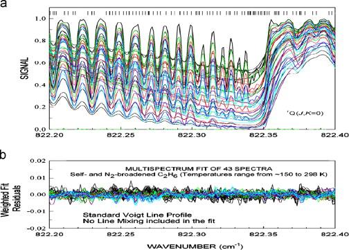 Birk Das Bad the hitran2012 molecular spectroscopic database sciencedirect
