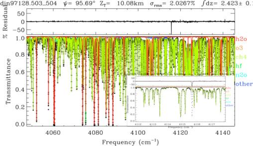 HITRAN spectroscopy evaluation using solar occultation FTIR