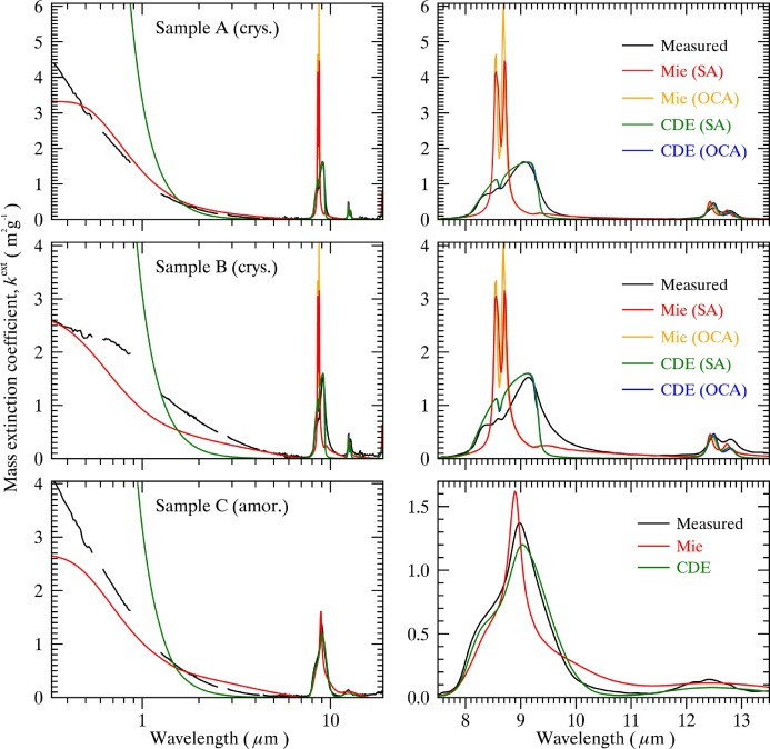 Mass extinction spectra and size distribution measurements