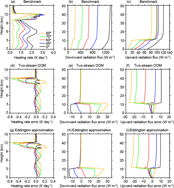 Assessment Of Two Stream Approximations In A Climate Model