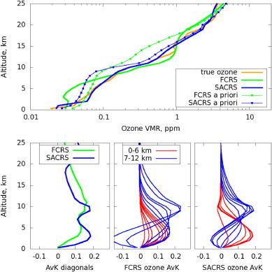 Tropospheric ozone retrieval from thermal infrared nadir