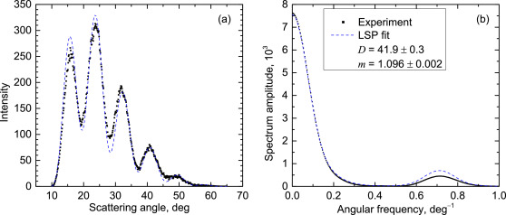 Sensitive detection and estimation of particle non-sphericity from