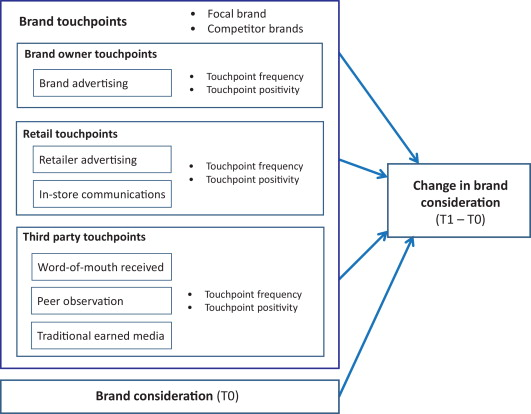 The Impact of Different Touchpoints on Brand Consideration
