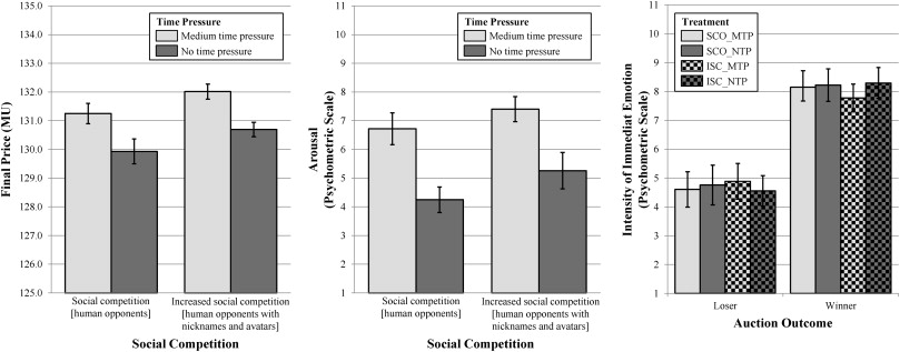 Auction Fever How Time Pressure And Social Competition Affect Bidders Arousal And Bids In Retail Auctions Sciencedirect