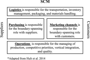 The Role of Marketing Channels in Supply Chain Management
