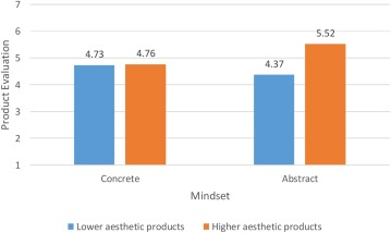 Influencing Consumer Responses to Highly Aesthetic Products: The ...
