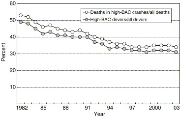 Its And Consequences States Past Alcohol-impaired - United Driving Years Sciencedirect The In 25