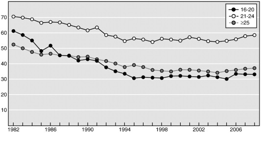 In On Effects Age United Legal Minimum Of The Alcohol-related Sciencedirect - Laws 21 States Drinking Driving