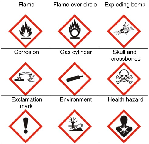 Comprehension Of Hazard Communication Effects Of Pictograms On