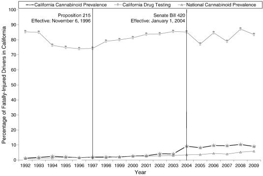 Changes in driver cannabinoid prevalence in 12 U S  states