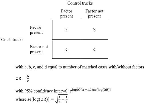 Crash risk factors for interstate large trucks in North