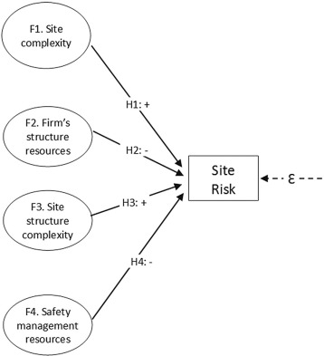 Effects Of Organizational Complexity And Resources On Construction