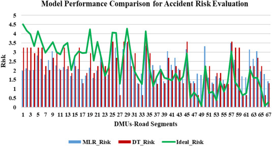 Relationship between road traffic features and accidents: An