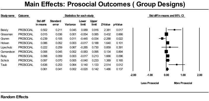 A systematic review of the Second Step program - ScienceDirect