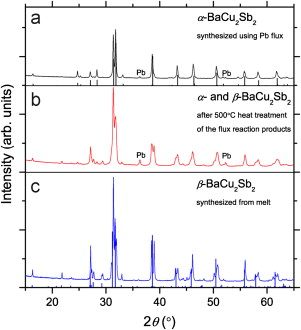 Metallic Properties Of Ba2cu3p4 And Bacu2pn2 Pn As Sb Sciencedirect