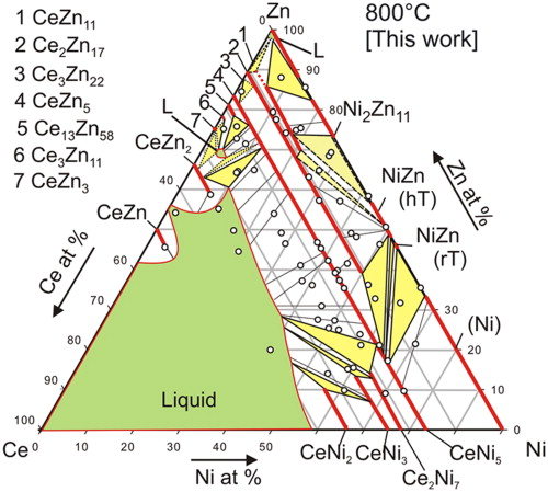 Phase Relations And Crystal Structures In The System Cenizn At 800