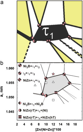 Phase Relations And Structural Features In The System Niznb